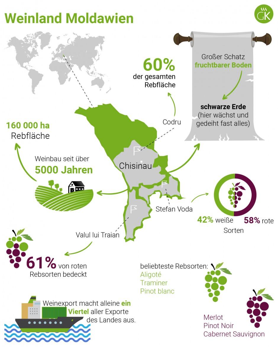 Weinland Moldawien - moldawischer Wein