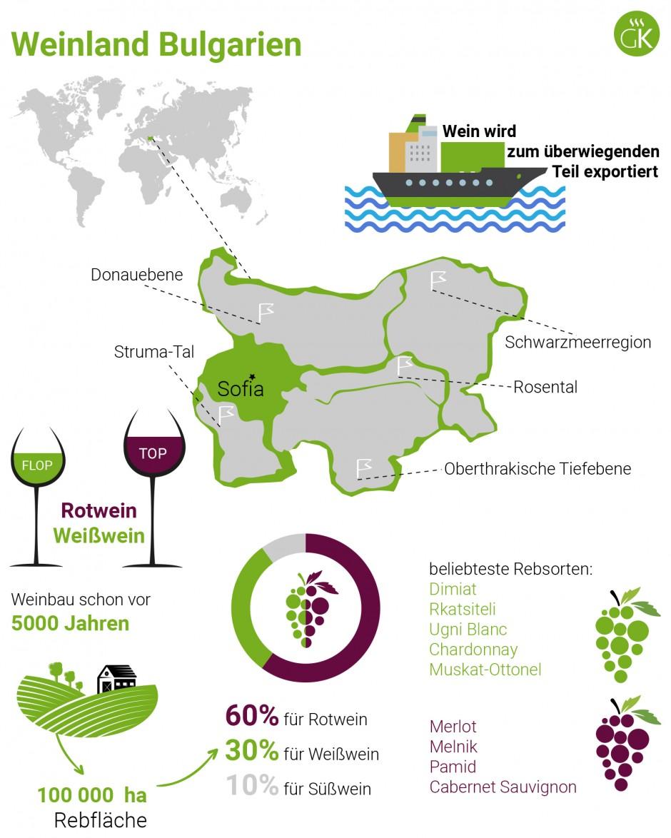 Weinland Bulgarien - bulgarischer Wein