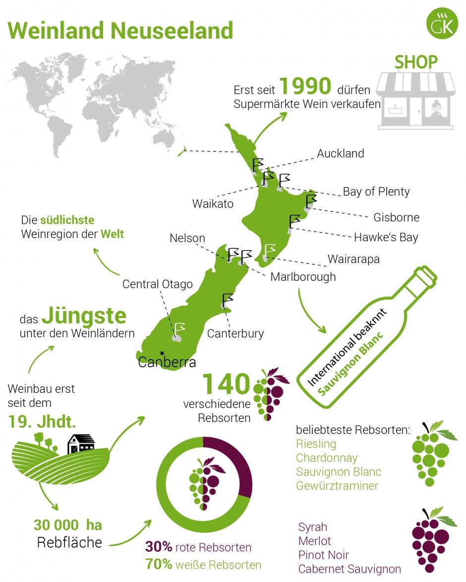 Weinland Neuseeland - neuseeländischer Wein