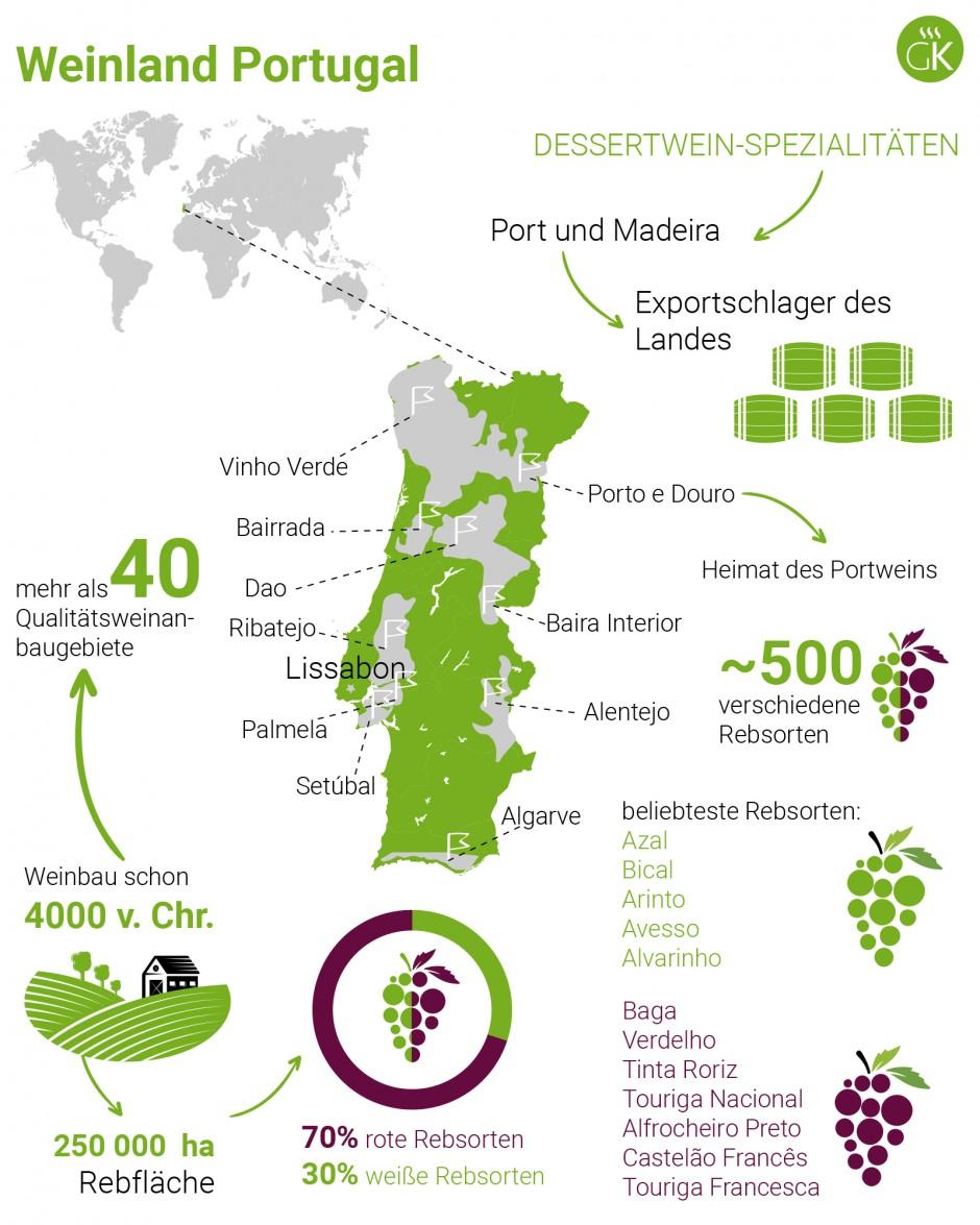 Weinland Portugal - portugiesischer Wein