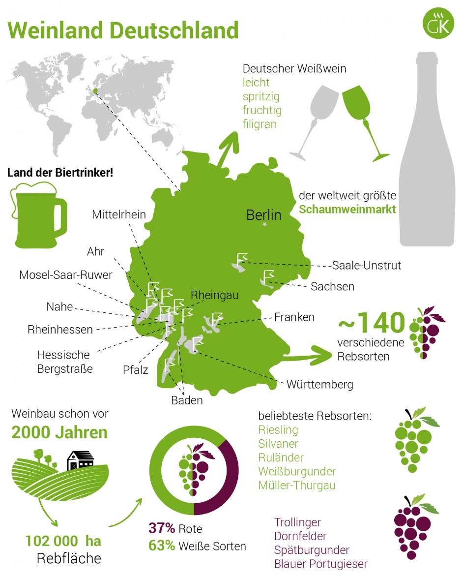 Weinland Deutschland - deutscher Wein