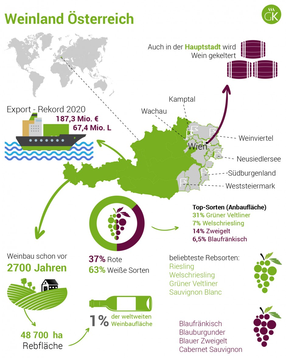 Weinland Österreich - österreichischer Wein