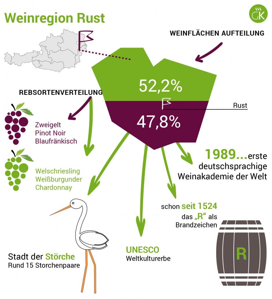 Weinregion Rust