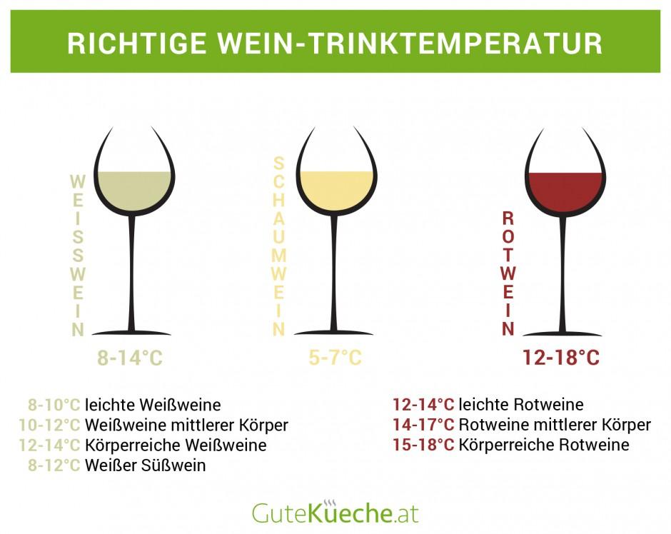 Richtige Wein-Trinktemperatur