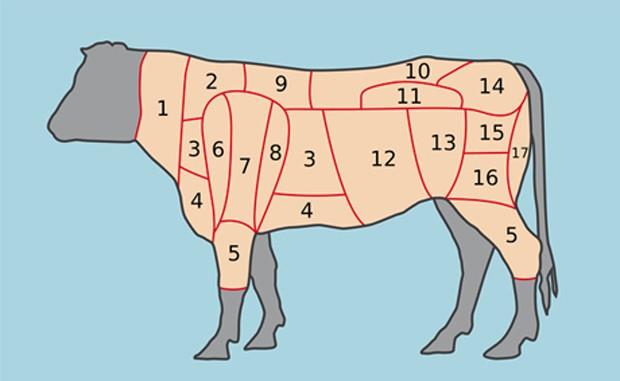 Teile des Rindfleischs