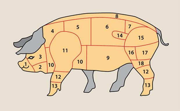 Fleischteile vom Schwein