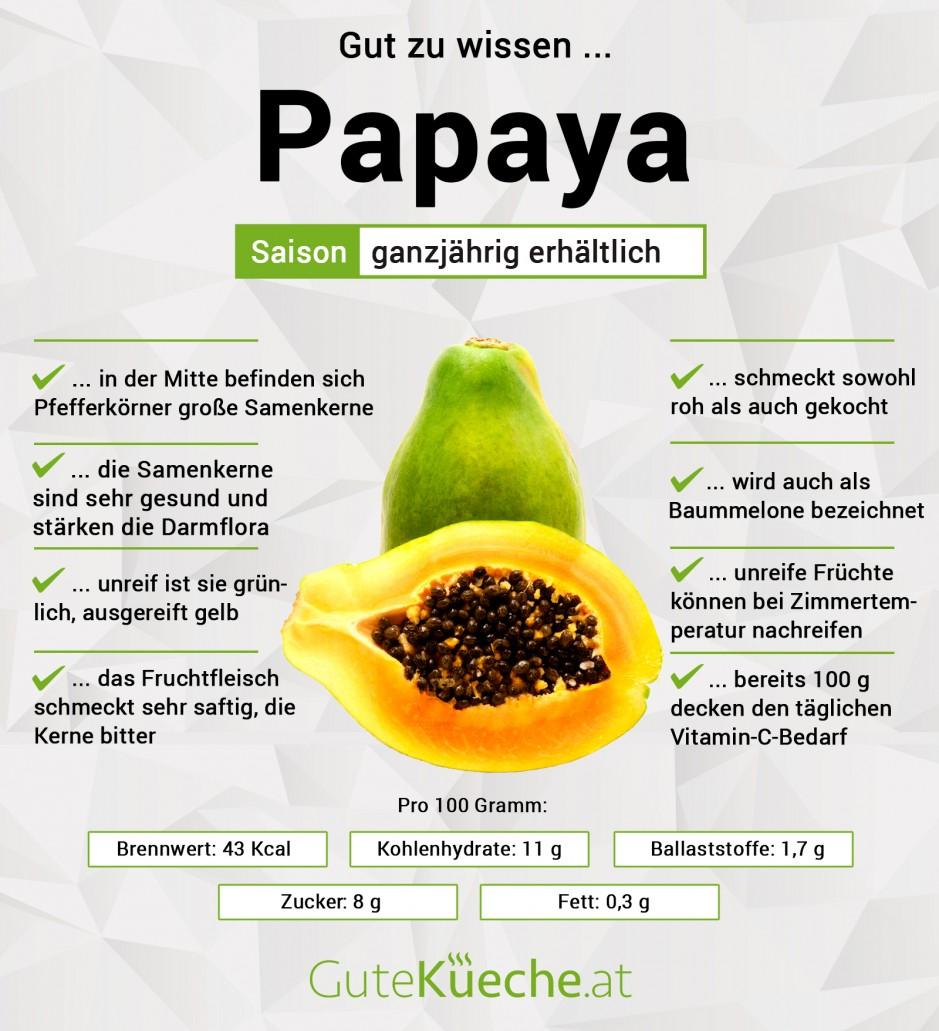 Infografik Papaya