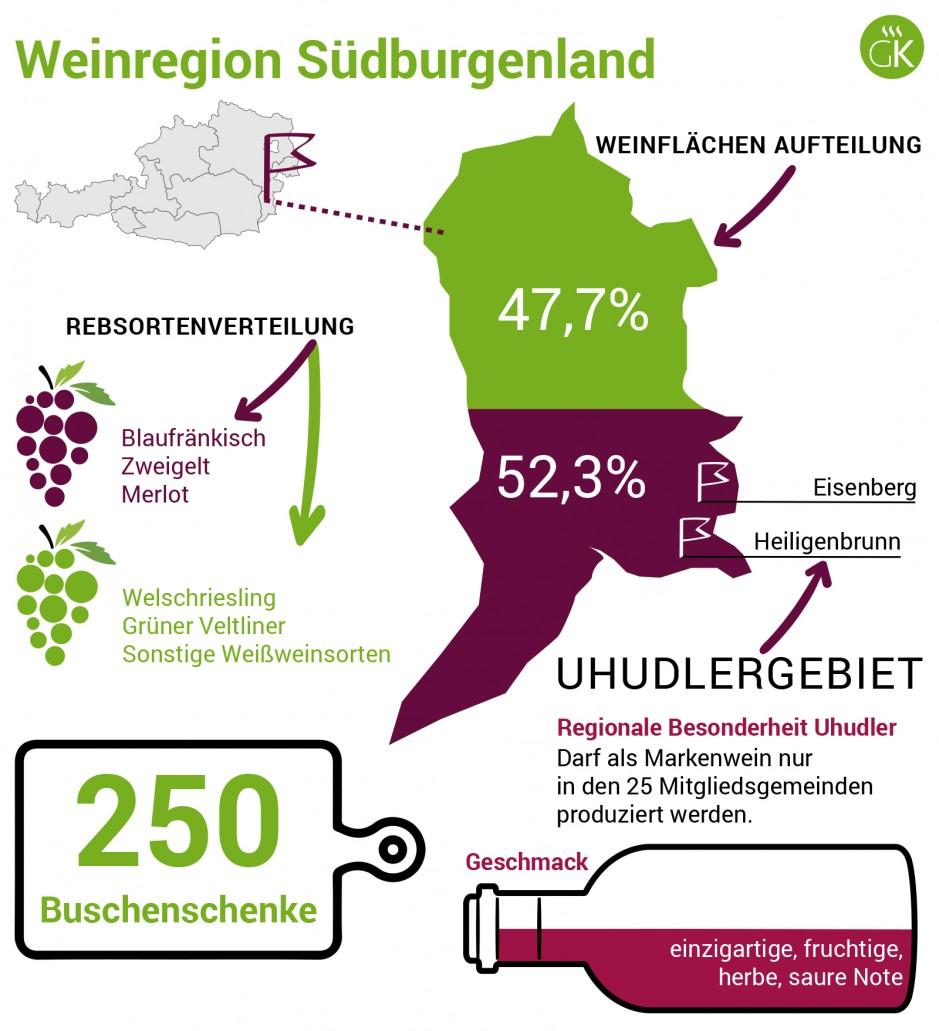 Weinregion Südburgenland