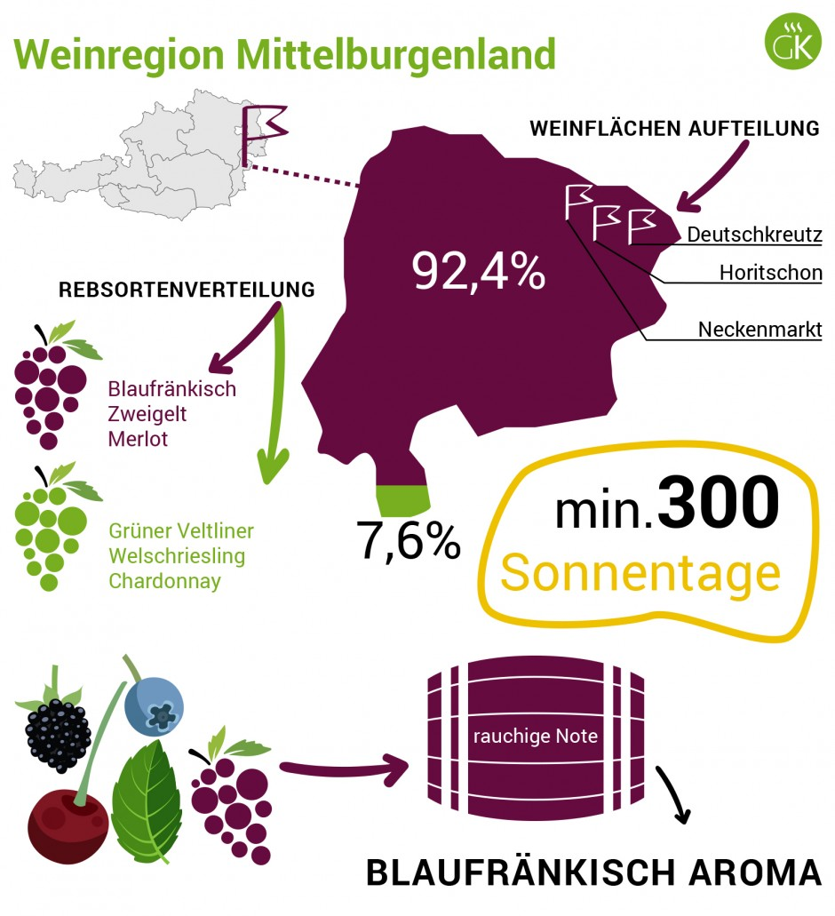 Weinregion Mittelburgenland