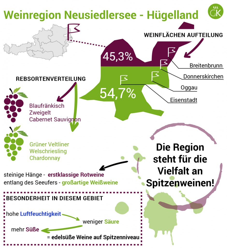 Weinregion Neusiedlersee - Hügelland