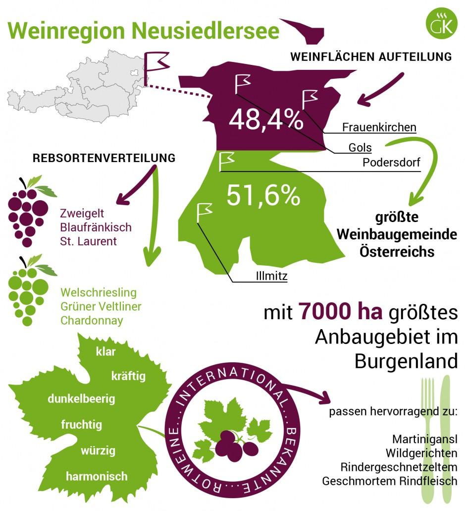 Weinregion Neusiedlersee