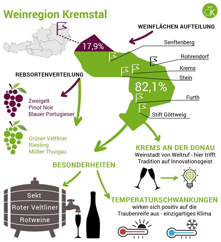Weinregion Kremstal