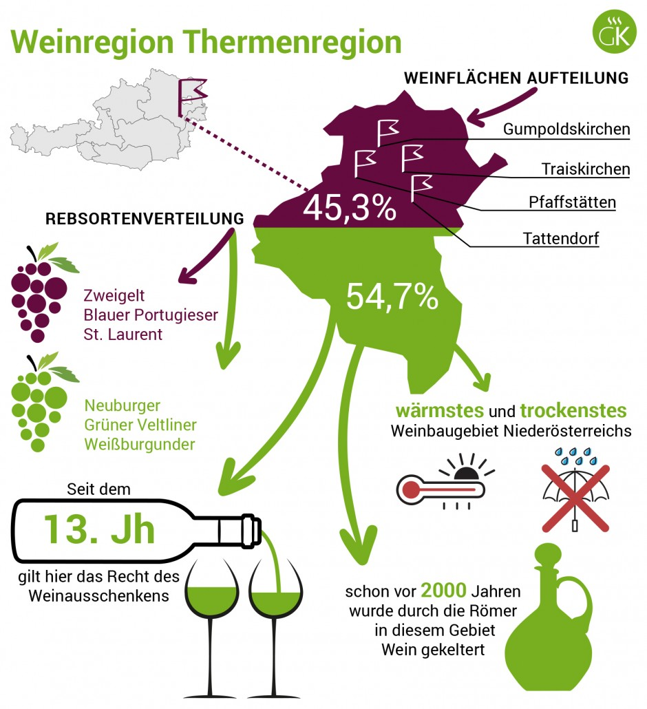 Weinregion Thermenregion