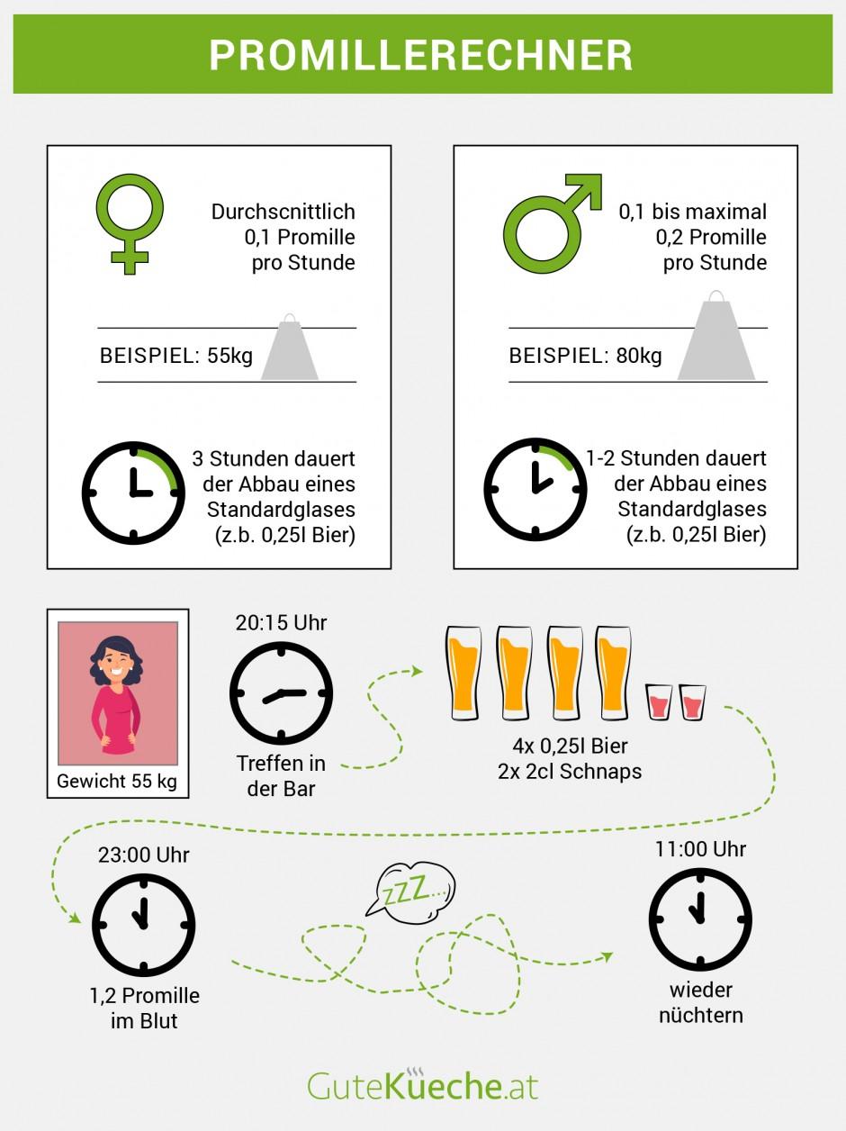 Glas wein abbau 1 promille 🍺 Alkoholrechner